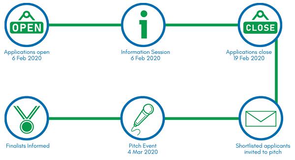 Waverley Transport Innovation Challenge key dates diagram