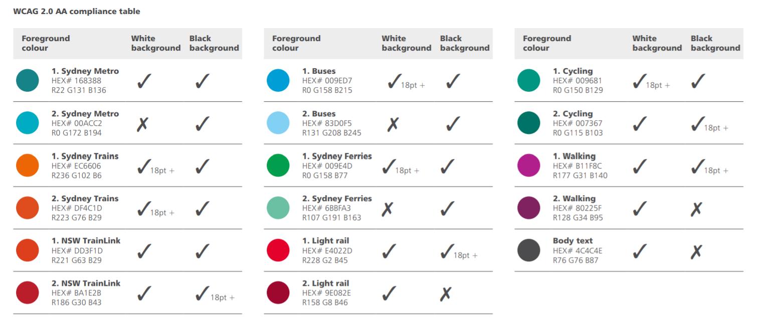 WCAG 2.0 AA compliance table